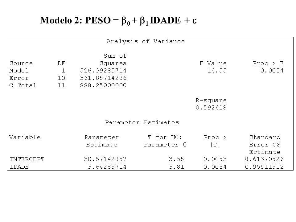 Modelo 2: PESO = 0 + 1 IDADE +