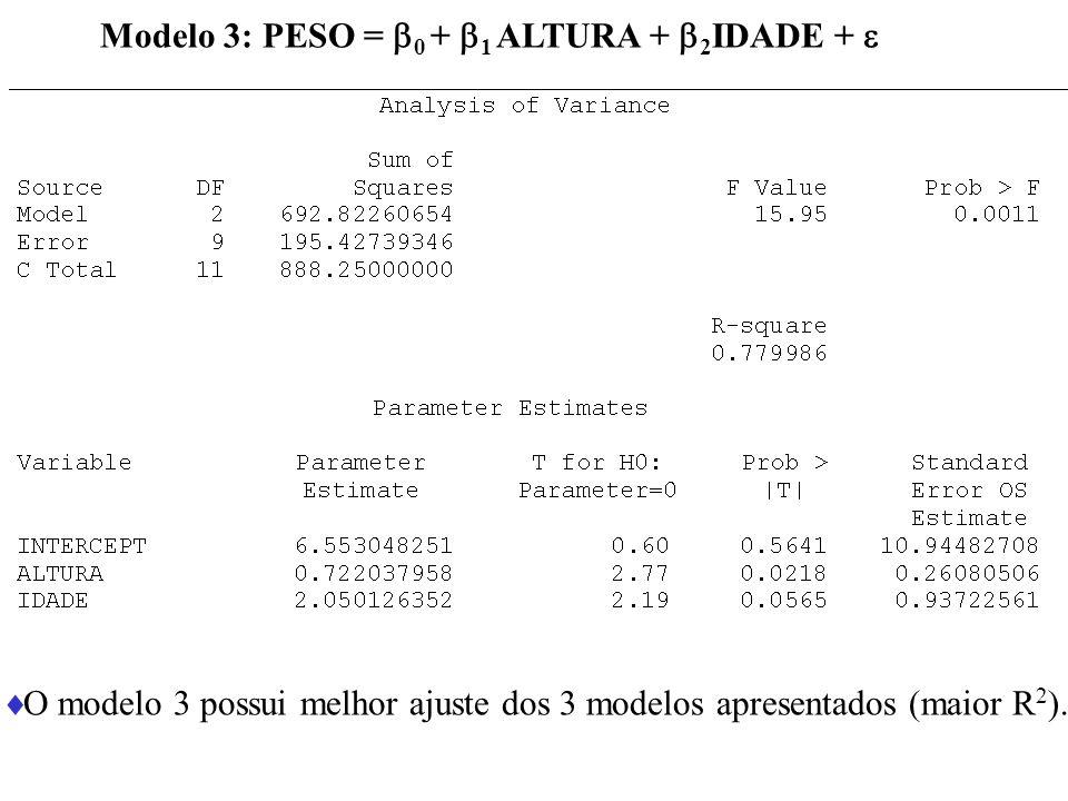 Modelo 3: PESO = 0 + 1 ALTURA + 2 IDADE + O modelo 3 possui melhor ajuste dos 3 modelos apresentados (maior R 2 ).