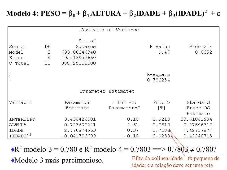 Modelo 4: PESO = 0 + 1 ALTURA + 2 IDADE + 3 (IDADE) 2 + R 2 modelo 3 = 0.780 e R 2 modelo 4 = 0.7803 ==> 0.7803 0.780? Modelo 3 mais parcimonioso. Efi