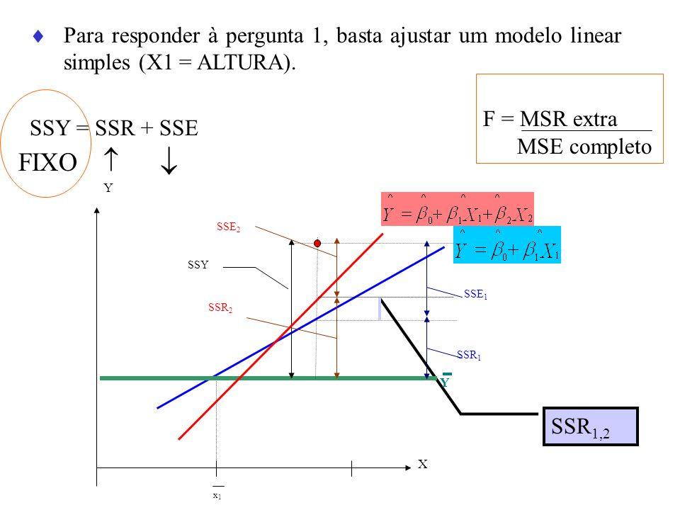 Para responder à pergunta 1, basta ajustar um modelo linear simples (X1 = ALTURA). SSY = SSR + SSE FIXO SSR 1,2 Y X x1x1 Y SSR 2 SSY SSE 2 SSR 1 SSE 1
