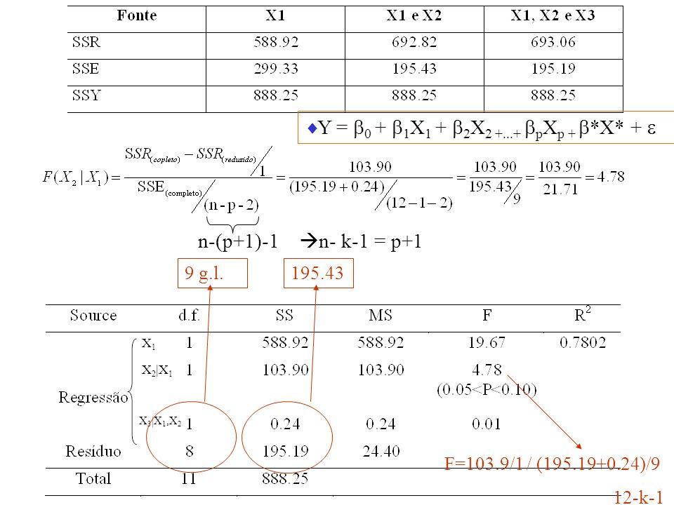 X1X1 X 2 |X 1 X 3 |X 1,X 2 195.439 g.l. F=103.9/1 / (195.19+0.24)/9 12-k-1 Y = 0 + 1 X 1 + 2 X 2 +...+ p X p + *X* + n-(p+1)-1 n- k-1 = p+1