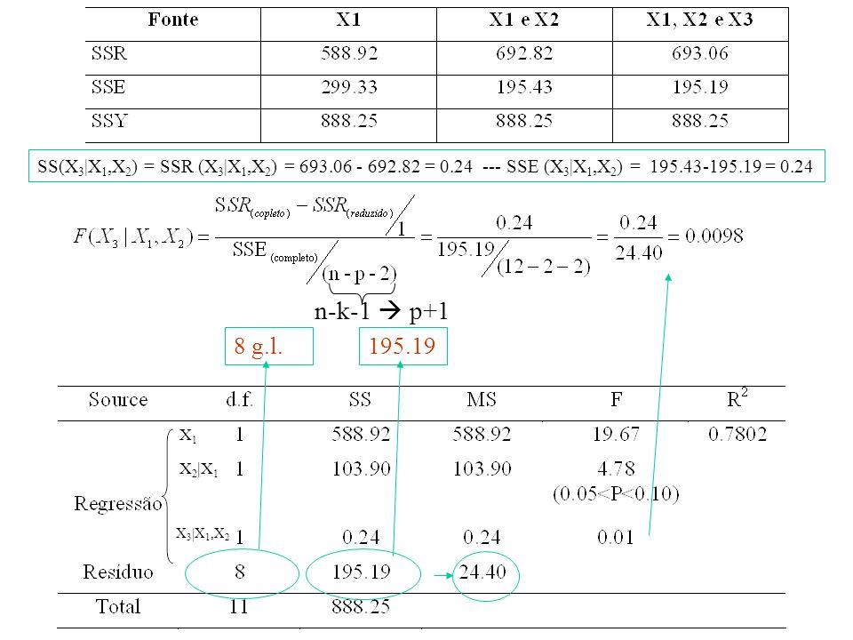 X1X1 X 2 |X 1 X 3 |X 1,X 2 195.198 g.l. n-k-1 p+1 SS(X 3 |X 1,X 2 ) = SSR (X 3 |X 1,X 2 ) = 693.06 - 692.82 = 0.24 --- SSE (X 3 |X 1,X 2 ) = 195.43-19