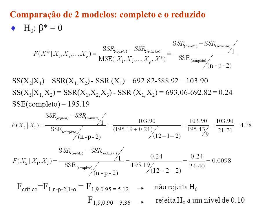 Comparação de 2 modelos: completo e o reduzido H 0 : * = 0 SS(X 2 |X 1 ) = SSR(X 1,X 2 ) - SSR (X 1 ) = 692.82-588.92 = 103.90 SS(X 3 |X 1, X 2 ) = SS