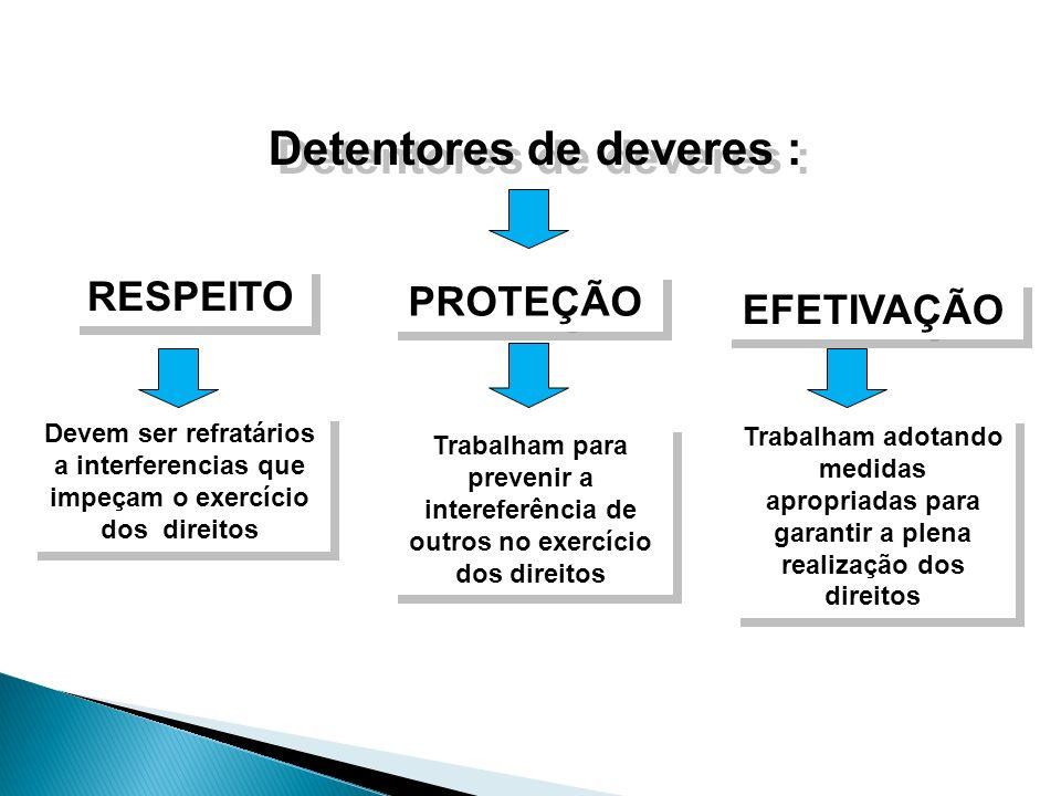 Detentores de deveres : RESPEITO PROTEÇÃO EFETIVAÇÃO Trabalham para prevenir a intereferência de outros no exercício dos direitos Devem ser refratário