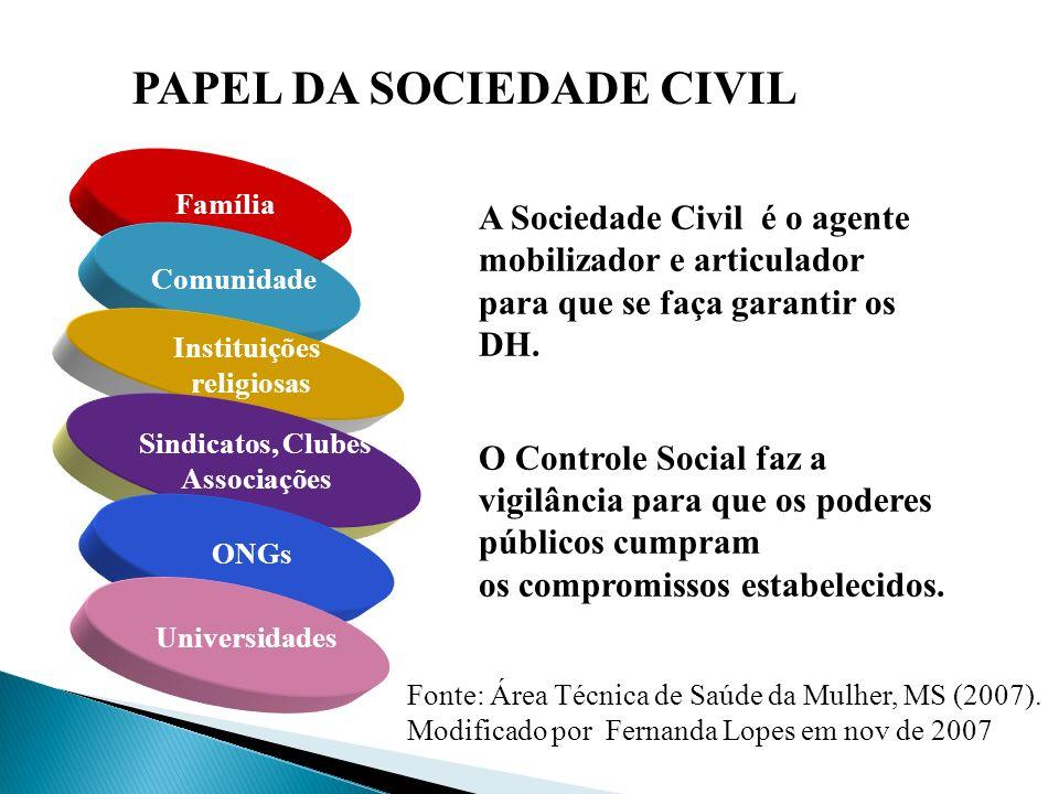 O PAPEL DA SOCIEDADE CIVIL Família Comunidade Instituições religiosas Sindicatos, Clubes Associações ONGs Universidades A Sociedade Civil é o agente m