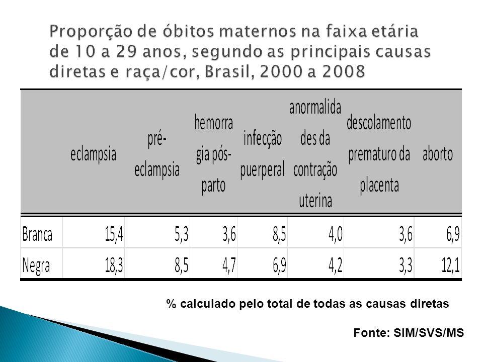 % calculado pelo total de todas as causas diretas Fonte: SIM/SVS/MS