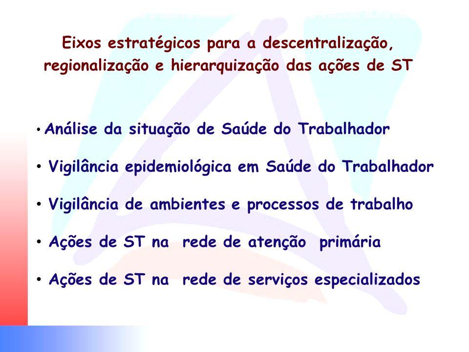 Eixos estratégicos para a regionalização e a hierarquização das ações de ST frente ao processo de descentralização Eixos estratégicos para a descentra