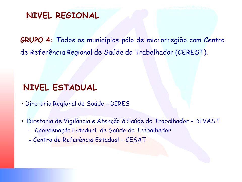 Eixos estratégicos para a regionalização e a hierarquização das ações de ST frente ao processo de descentralização GRUPO II Municípios que pactuaram a
