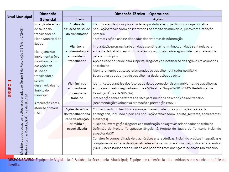 Nível Municipal Dimensão Gerencial Dimensão Técnico – Operacional EixosAções GRUPO 1 Municípios que pactuaram ações relacionadas ao Grupo 1 da Resoluç
