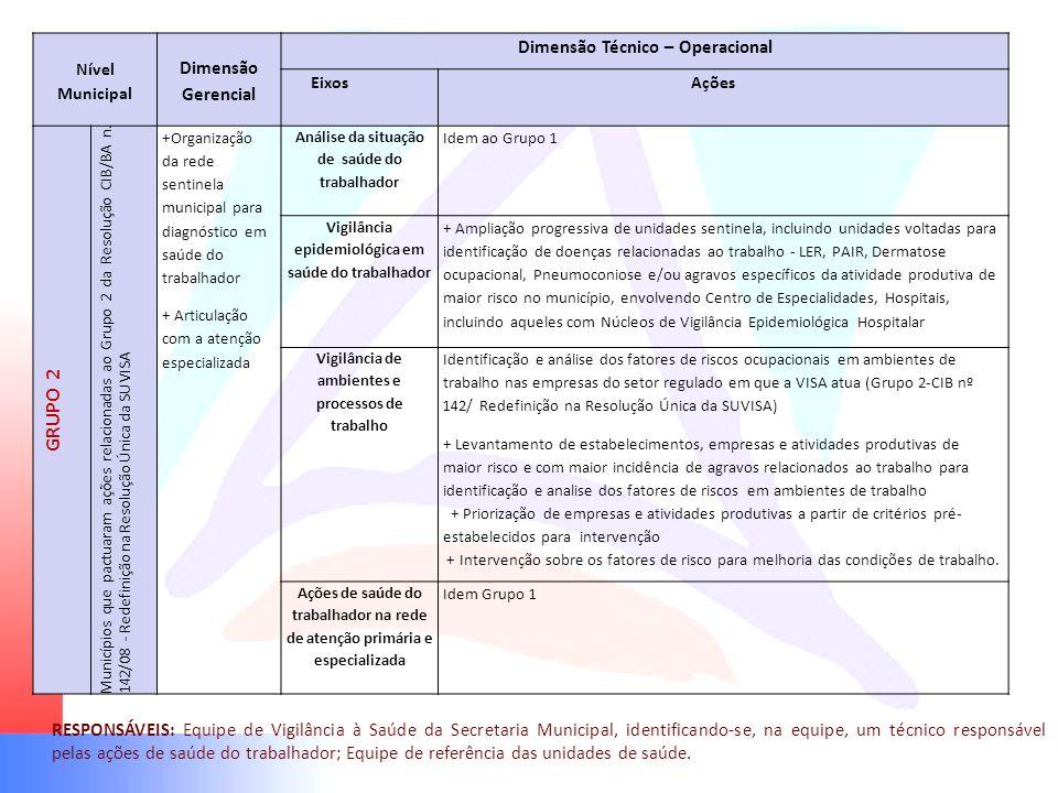 Nível Municipal Dimensão Gerencial Dimensão Técnico – Operacional EixosAções GRUPO 2 Municípios que pactuaram ações relacionadas ao Grupo 2 da Resoluç