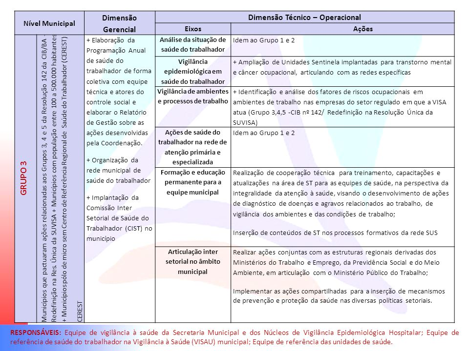 Nível Municipal Dimensão Gerencial Dimensão Técnico – Operacional Eixos Ações GRUPO 3 Municípios que pactuaram ações relacionadas aos Grupos 3, 4 e 5