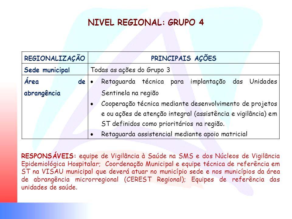 NIVEL REGIONAL: GRUPO 4 RESPONSÁVEIS: equipe de Vigilância à Saúde na SMS e dos Núcleos de Vigilância Epidemiológica Hospitalar; Coordenação Municipal