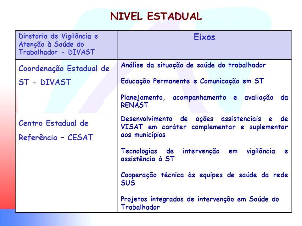 Diretoria de Vigilância e Atenção à Saúde do Trabalhador - DIVAST Eixos Coordenação Estadual de ST - DIVAST Análise da situação de saúde do trabalhado