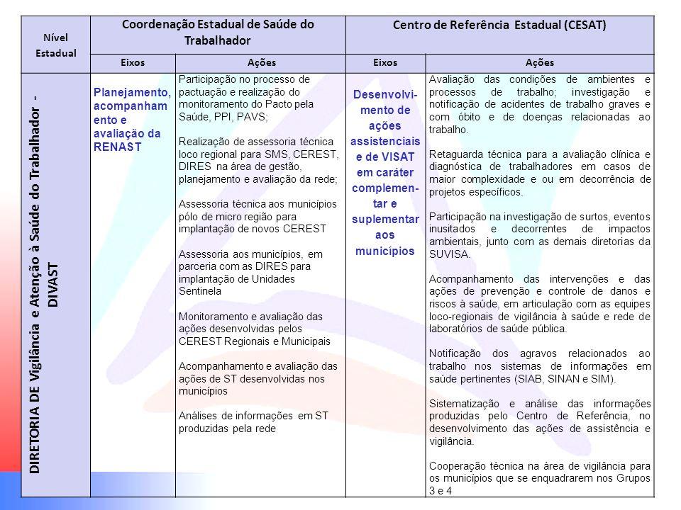 Nível Estadual Coordenação Estadual de Saúde do Trabalhador Centro de Referência Estadual (CESAT) Eixos AçõesEixosAções DIRETORIA DE Vigilância e Aten