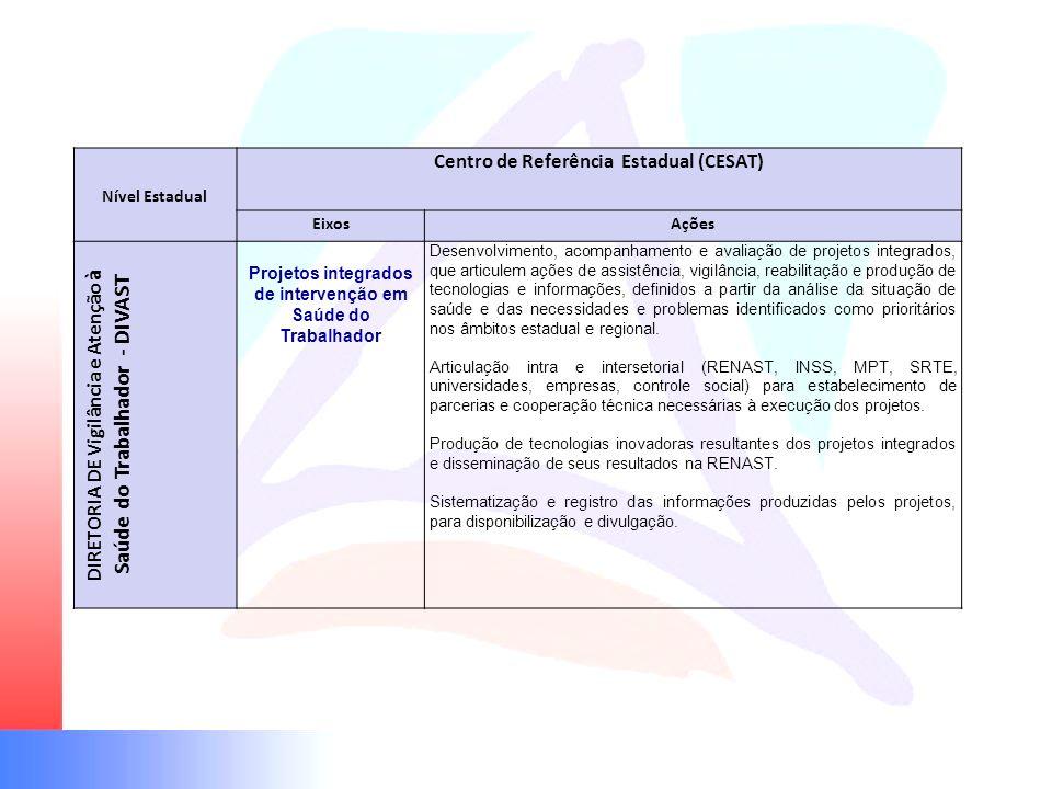 Nível Estadual Centro de Referência Estadual (CESAT) EixosAções DIRETORIA DE Vigilância e Atenção à Saúde do Trabalhador - DIVAST Projetos integrados