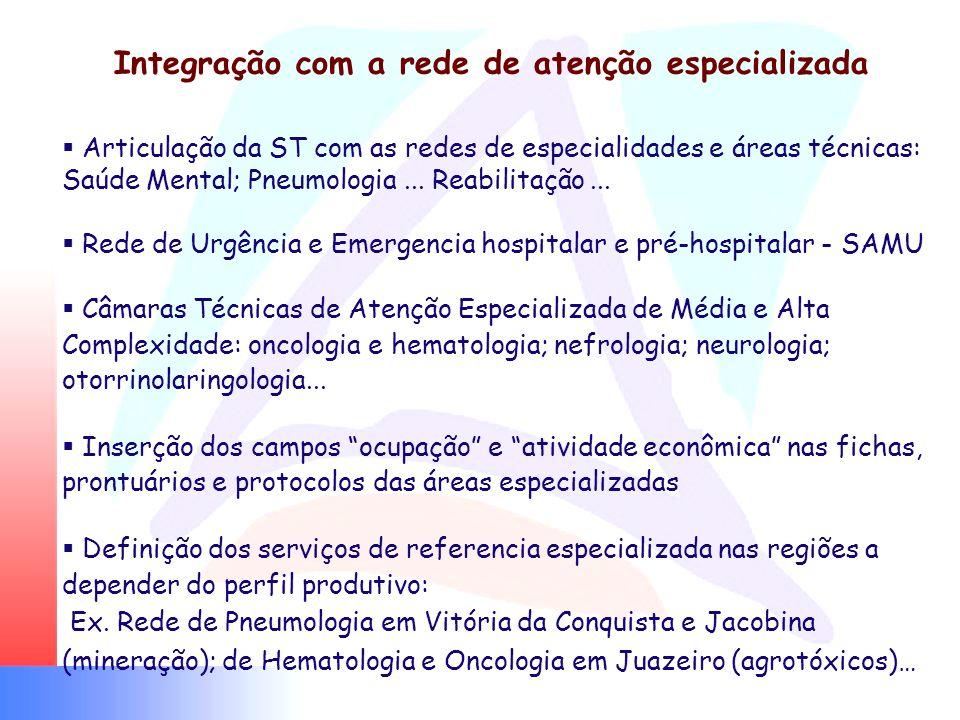 Integração com a rede de atenção especializada Articulação da ST com as redes de especialidades e áreas técnicas: Saúde Mental; Pneumologia... Reabili