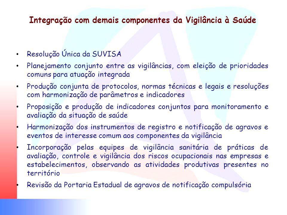 Integração com demais componentes da Vigilância à Saúde Resolução Única da SUVISA Planejamento conjunto entre as vigilâncias, com eleição de prioridad