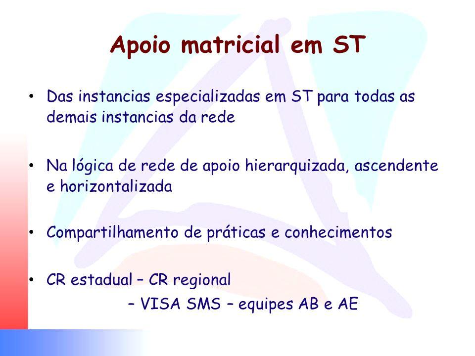Apoio matricial em ST Das instancias especializadas em ST para todas as demais instancias da rede Na lógica de rede de apoio hierarquizada, ascendente