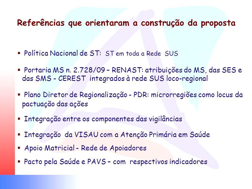 Referências que orientaram a construção da proposta Política Nacional de ST: ST em toda a Rede SUS Portaria MS n. 2.728/09 – RENAST: atribuições do MS