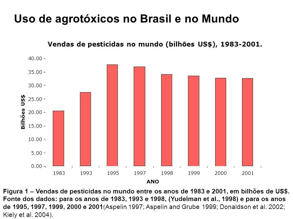 Uso de agrotóxicos no Brasil e no Mundo Vendas de pesticidas no mundo (bilhões US$), 1983-2001.