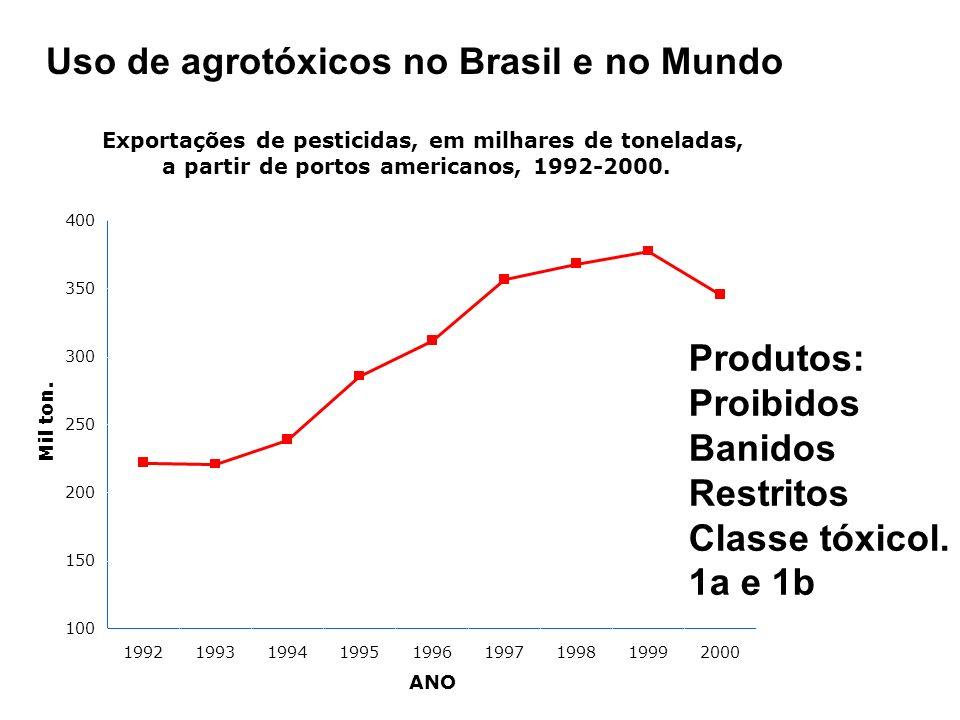 Uso de agrotóxicos no Brasil e no Mundo Exportações de pesticidas, em milhares de toneladas, a partir de portos americanos, 1992-2000.