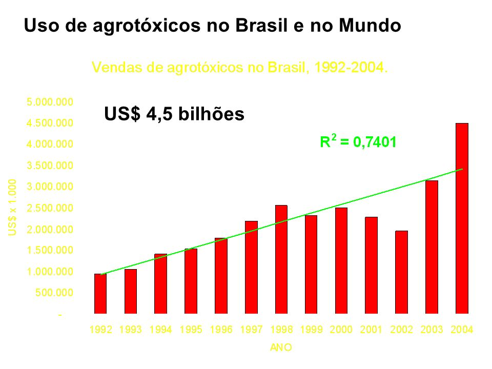 Uso de agrotóxicos no Brasil e no Mundo US$ 4,5 bilhões