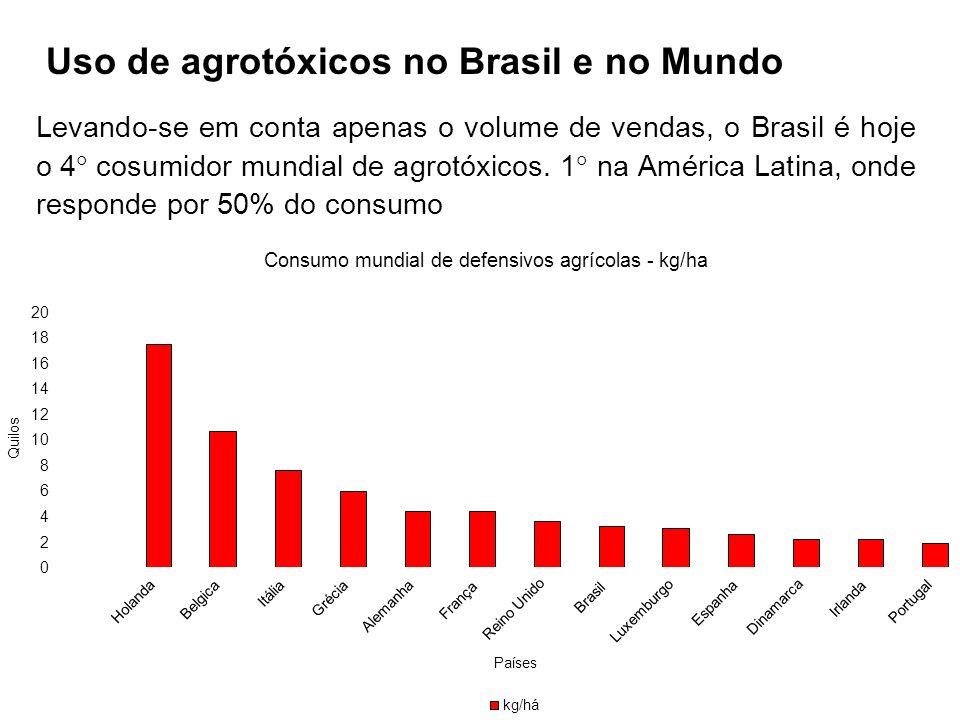 Levando-se em conta apenas o volume de vendas, o Brasil é hoje o 4 cosumidor mundial de agrotóxicos.
