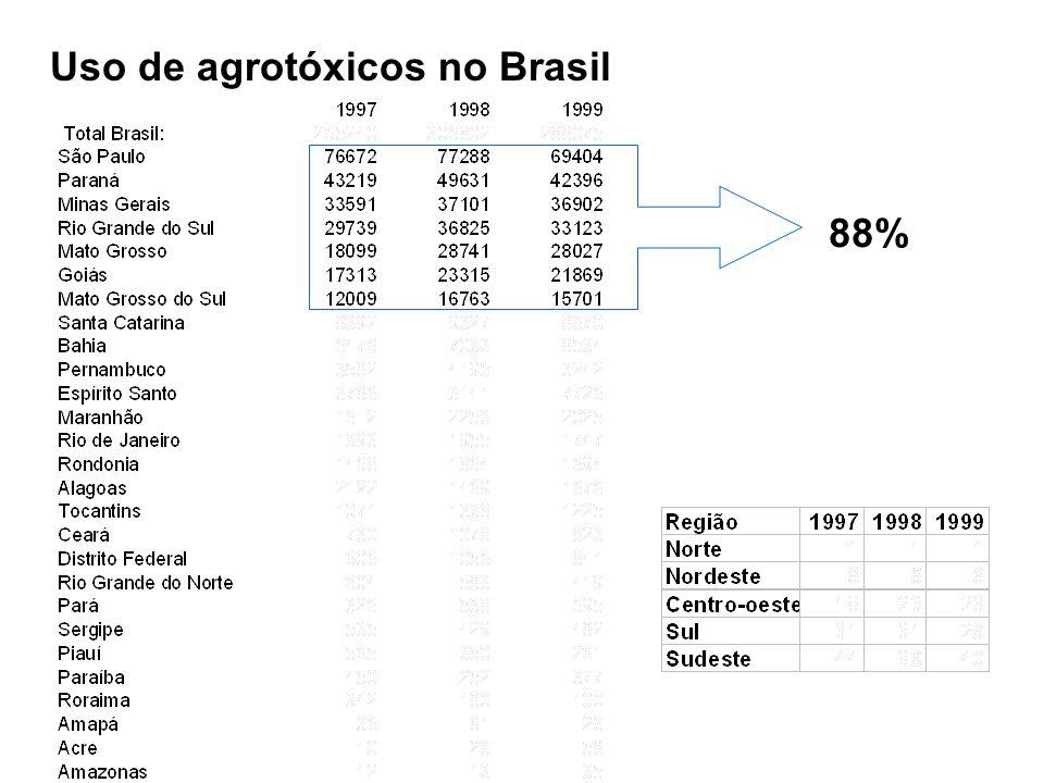 Uso de agrotóxicos no Brasil 88%