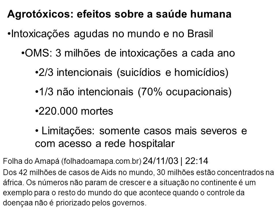 Agrotóxicos: efeitos sobre a saúde humana Intoxicações agudas no mundo e no Brasil OMS: 3 milhões de intoxicações a cada ano 2/3 intencionais (suicídios e homicídios) 1/3 não intencionais (70% ocupacionais) 220.000 mortes Limitações: somente casos mais severos e com acesso a rede hospitalar Folha do Amapá (folhadoamapa.com.br) 24/11/03 | 22:14 Dos 42 milhões de casos de Aids no mundo, 30 milhões estão concentrados na áfrica.