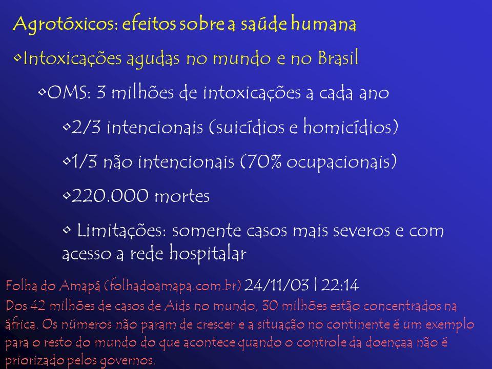 Agrotóxicos: efeitos sobre a saúde humana Intoxicações agudas no mundo e no Brasil OMS: 3 milhões de intoxicações a cada ano 2/3 intencionais (suicídi