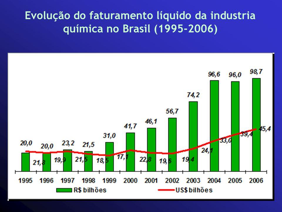 Evolução do faturamento líquido da industria química no Brasil (1995-2006)