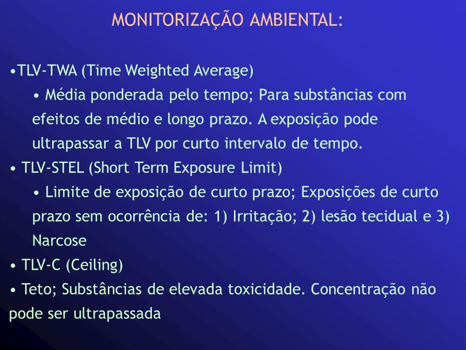 MONITORIZAÇÃO AMBIENTAL: TLV-TWA (Time Weighted Average) Média ponderada pelo tempo; Para substâncias com efeitos de médio e longo prazo. A exposição
