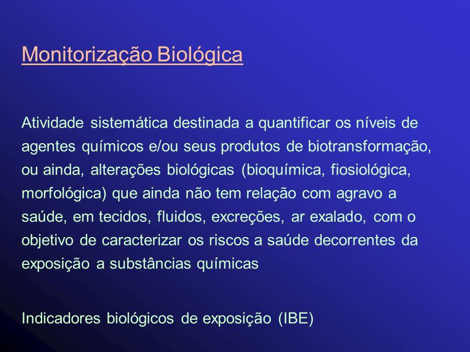 Monitorização Biológica Atividade sistemática destinada a quantificar os níveis de agentes químicos e/ou seus produtos de biotransformação, ou ainda,