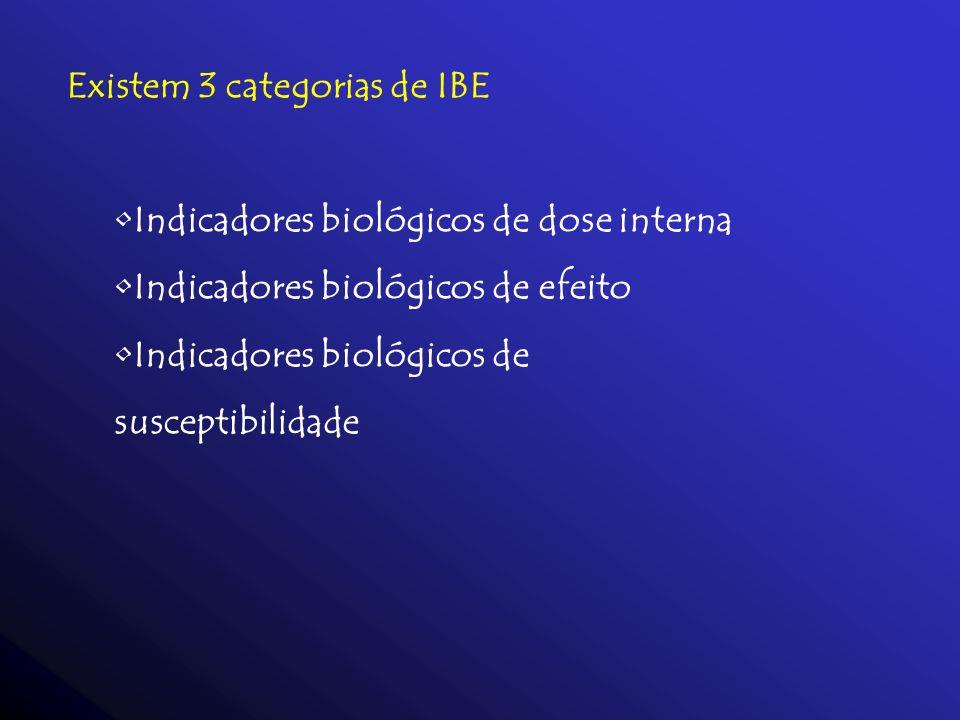 Existem 3 categorias de IBE Indicadores biológicos de dose interna Indicadores biológicos de efeito Indicadores biológicos de susceptibilidade