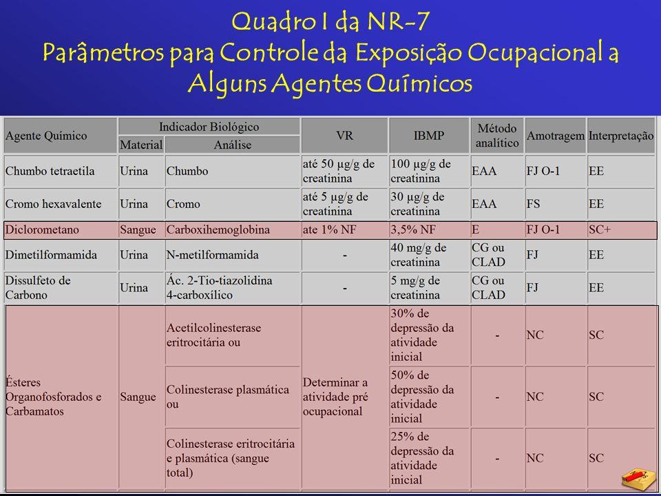Quadro I da NR-7 Parâmetros para Controle da Exposição Ocupacional a Alguns Agentes Químicos