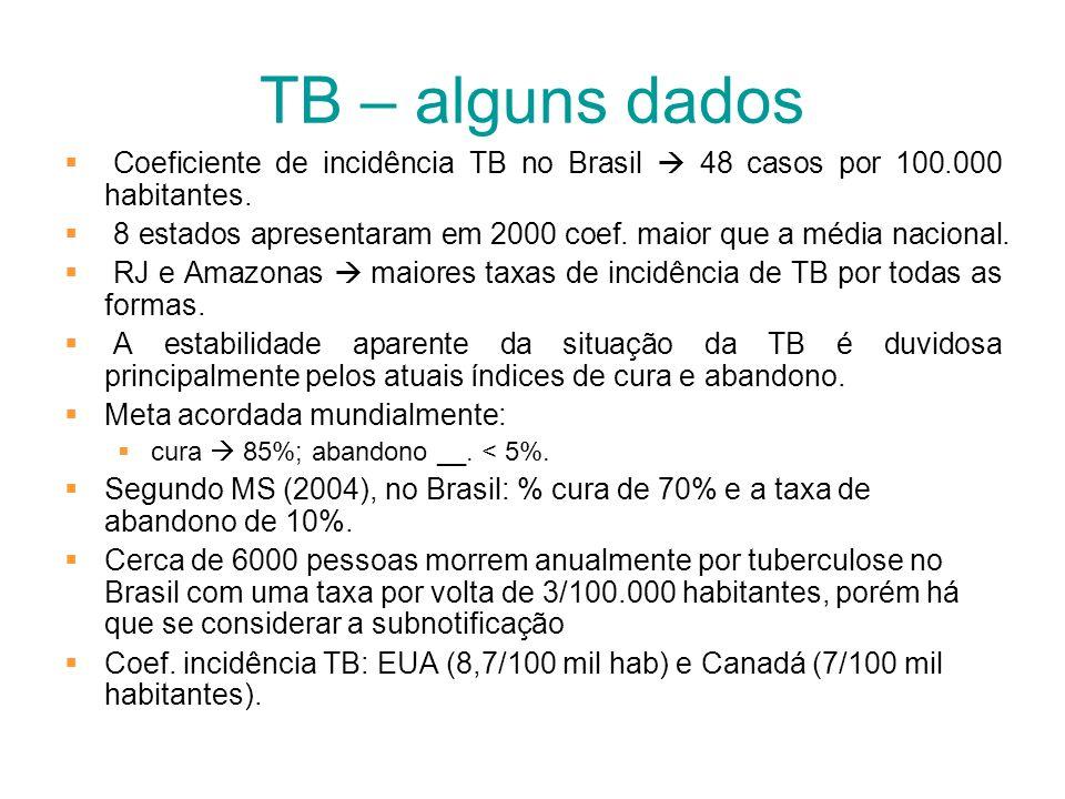 TB – alguns dados Coeficiente de incidência TB no Brasil 48 casos por 100.000 habitantes. 8 estados apresentaram em 2000 coef. maior que a média nacio
