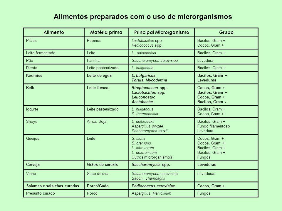 Alimentos preparados com o uso de microrganismos AlimentoMatéria primaPrincipal MicrorganismoGrupo PiclesPepinosLactobacillus spp. Pediococcus spp. Ba