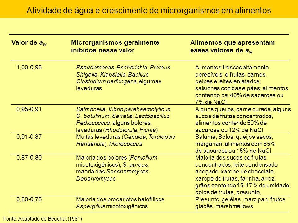 Atividade de água e crescimento de microrganismos em alimentos Valor de a w Microrganismos geralmenteAlimentos que apresentam inibidos nesse valoresse