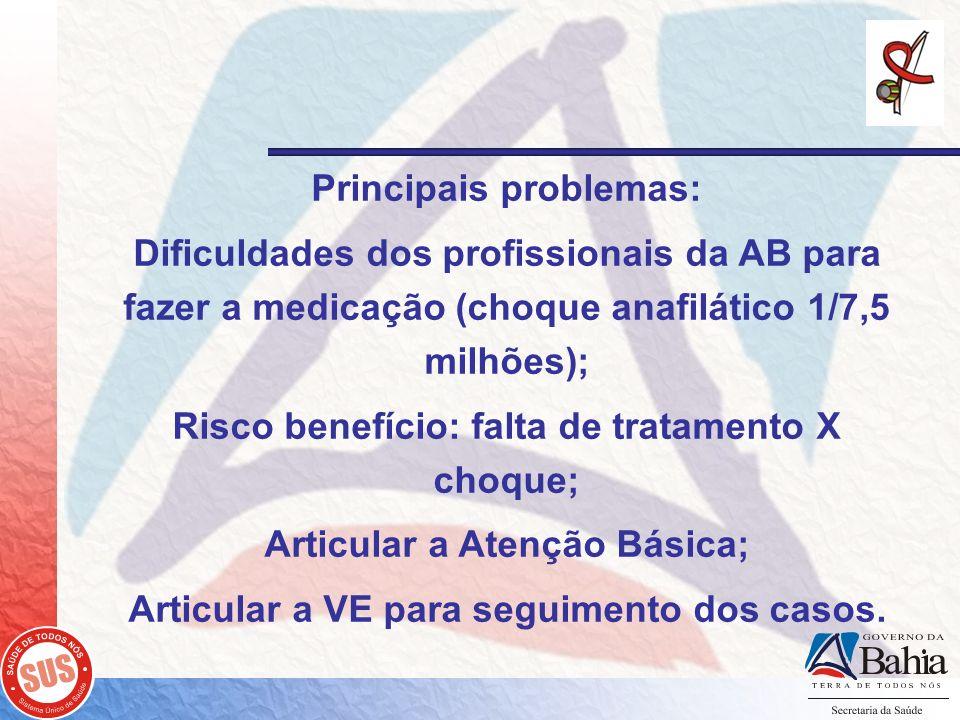 Principais problemas: Dificuldades dos profissionais da AB para fazer a medicação (choque anafilático 1/7,5 milhões); Risco benefício: falta de tratam