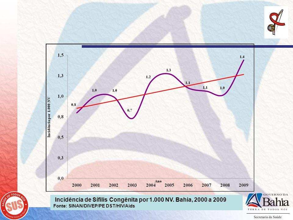 Incidência de Sífilis Congênita por 1.000 NV. Bahia, 2000 a 2009 Fonte: SINAN/DIVEP/PE DST/HIV/Aids