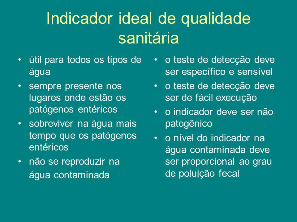 Indicador ideal de qualidade sanitária útil para todos os tipos de água sempre presente nos lugares onde estão os patógenos entéricos sobreviver na ág