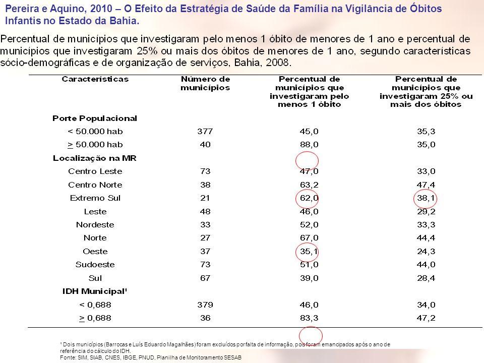 ¹ Dois municípios (Barrocas e Luís Eduardo Magalhães) foram excluídos por falta de informação, pois foram emancipados após o ano de referência do cálc
