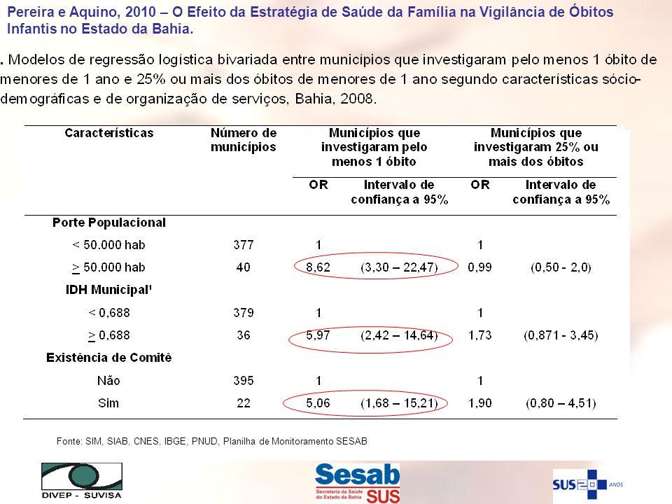 Fonte: SIM, SIAB, CNES, IBGE, PNUD, Planilha de Monitoramento SESAB Pereira e Aquino, 2010 – O Efeito da Estratégia de Saúde da Família na Vigilância
