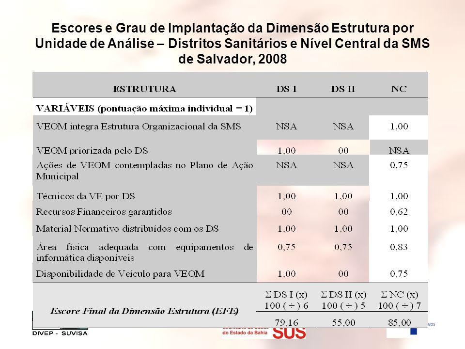 Escores e Grau de Implantação da Dimensão Estrutura por Unidade de Análise – Distritos Sanitários e Nível Central da SMS de Salvador, 2008