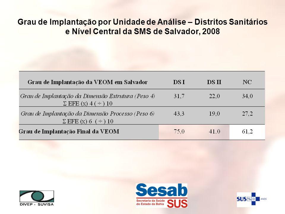 Grau de Implantação por Unidade de Análise – Distritos Sanitários e Nível Central da SMS de Salvador, 2008