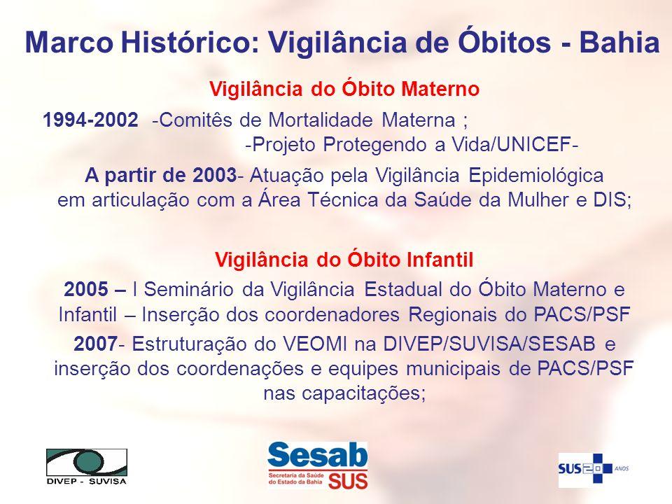 Marco Histórico: Vigilância de Óbitos - Bahia Vigilância do Óbito Materno 1994-2002 -Comitês de Mortalidade Materna ; -Projeto Protegendo a Vida/UNICE