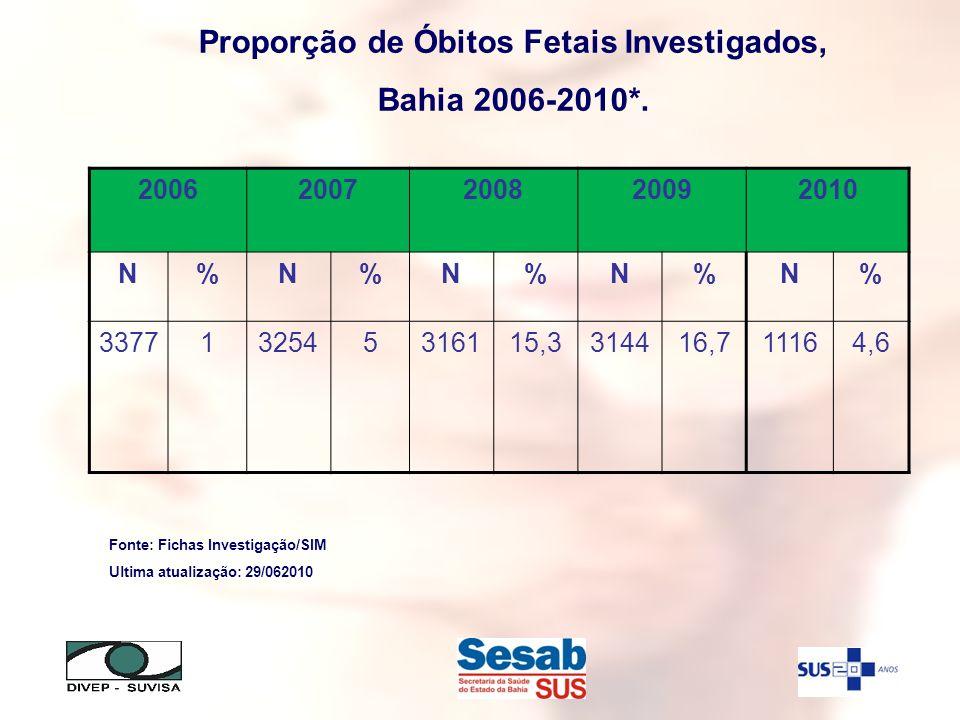 Proporção de Óbitos Fetais Investigados, Bahia 2006-2010*. Fonte: Fichas Investigação/SIM Ultima atualização: 29/062010 20062007200820092010 N%N%N%N%N