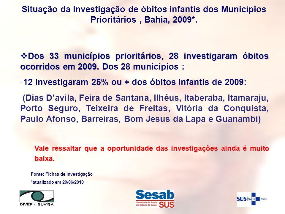 Dos 33 municípios prioritários, 28 investigaram óbitos ocorridos em 2009. Dos 33 municípios prioritários, 28 investigaram óbitos ocorridos em 2009. Do