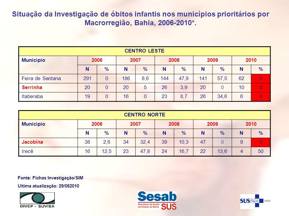 CENTRO LESTE Município20062007200820092010 N%N%N%N%N% Feira de Santana29101868,614447,914157,5620 Serrinha200 5263,9200100 Itaberaba190160238,72634,66