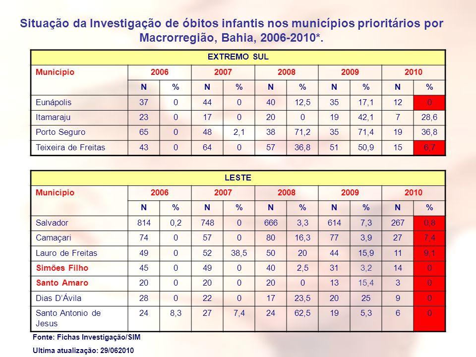 Situação da Investigação de óbitos infantis nos municípios prioritários por Macrorregião, Bahia, 2006-2010*. EXTREMO SUL Município20062007200820092010